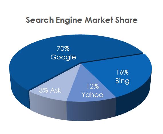 Google Maret Share